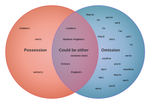 possession or omission - Plain